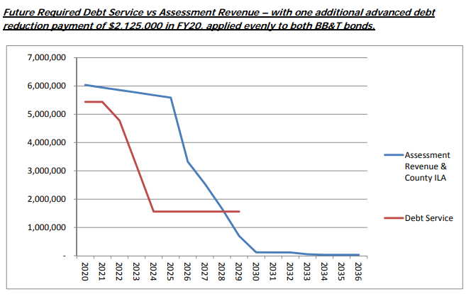 articlefuture required debt service vs assessment revenue