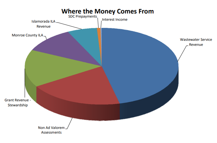 Where the Money Come From Pie Chart