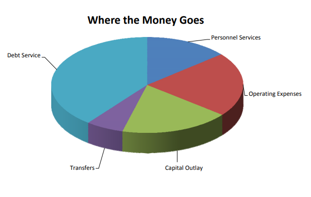 Where the Money Goes Pie chart